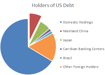 US Debt Holders