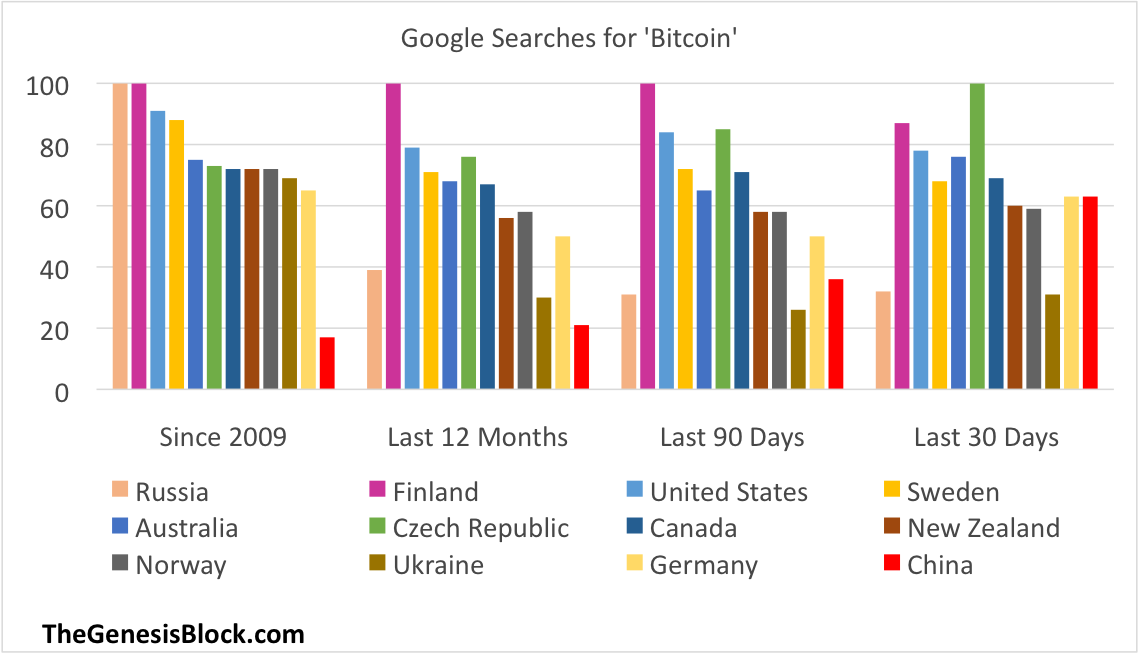 bitcoin searches