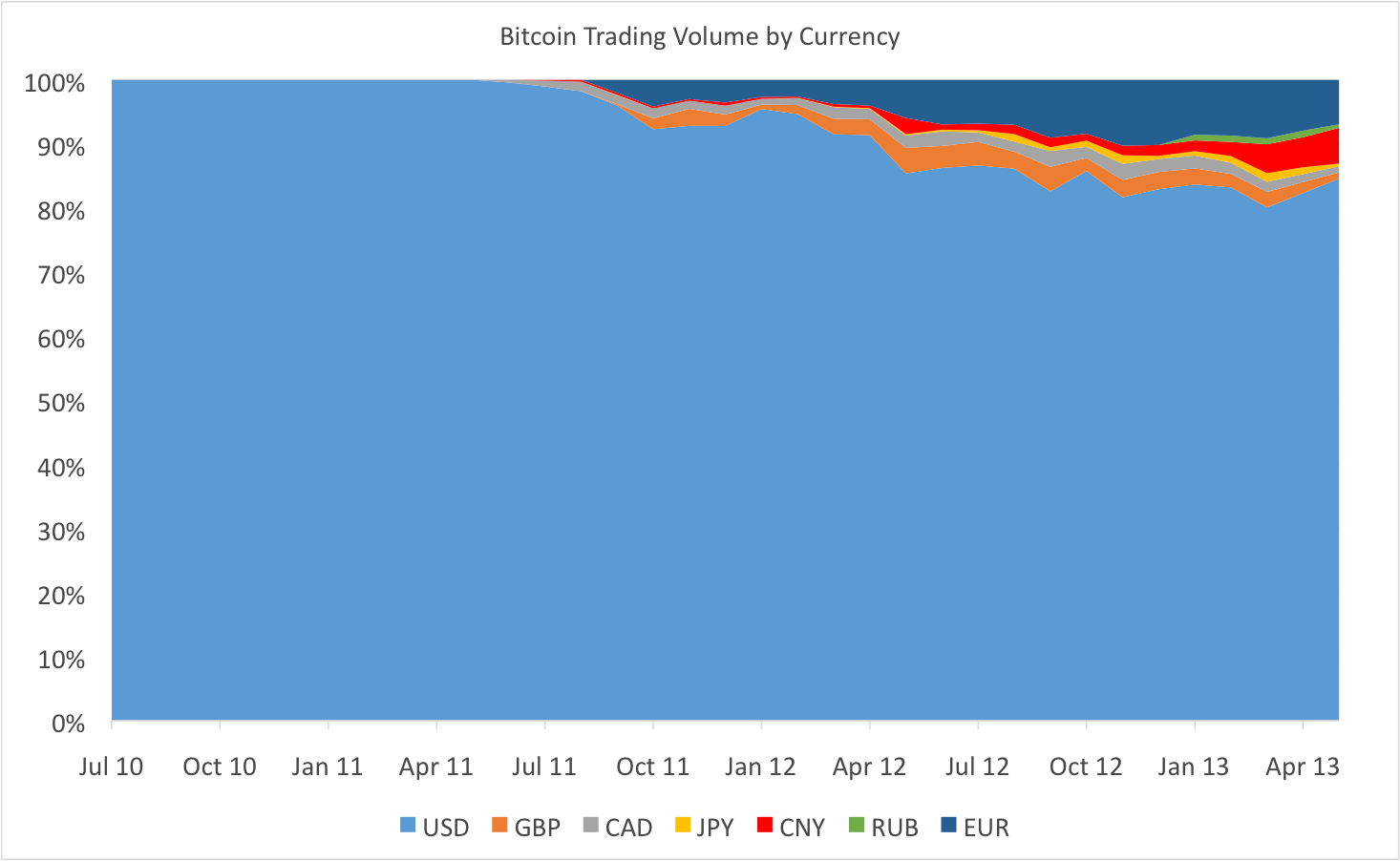bitcoin trading vol by currency