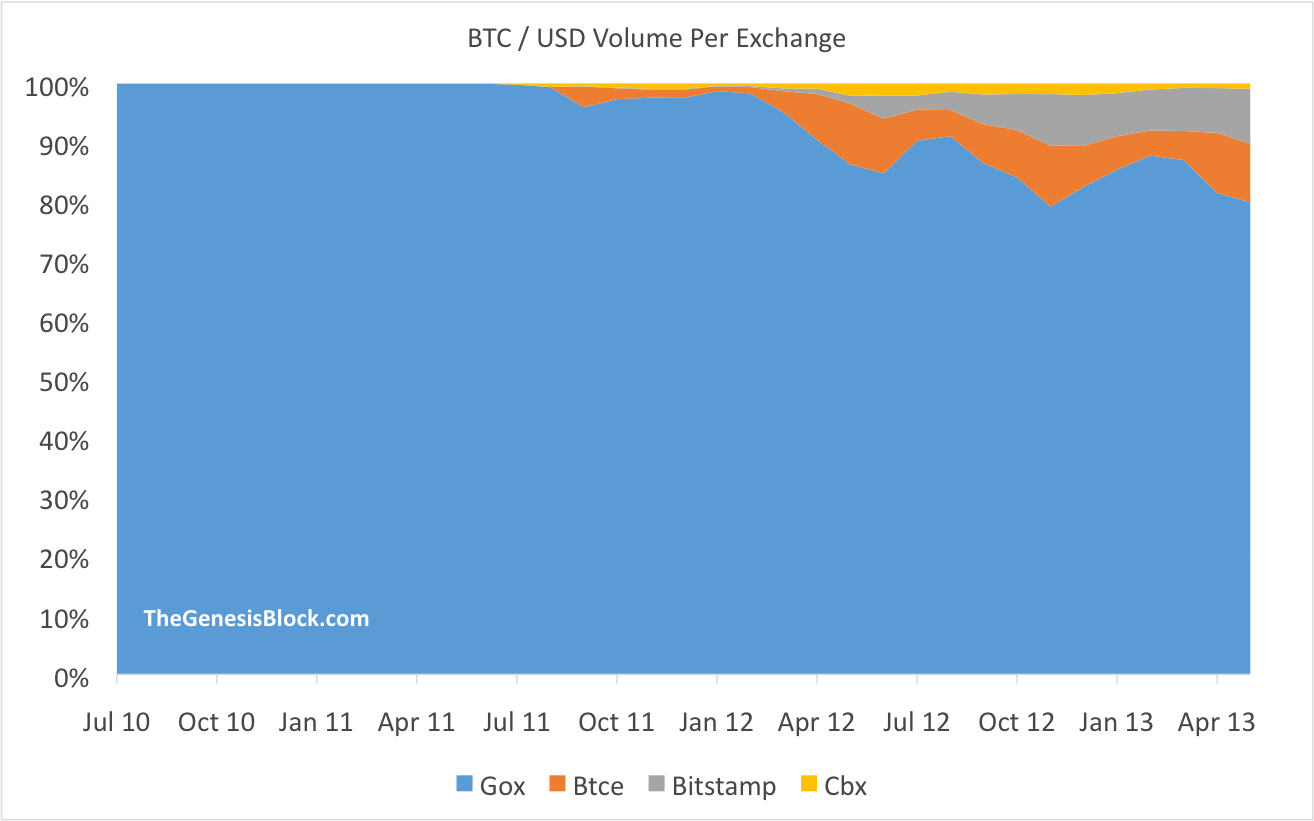 btc-usd per exchange