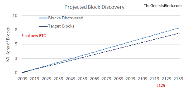 projected discovery 2