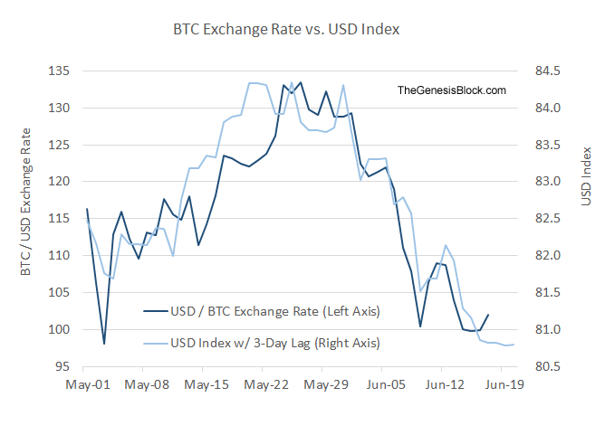 Btc Vs Usd