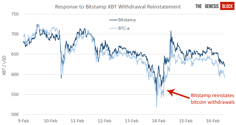 withdrawal reinstatement