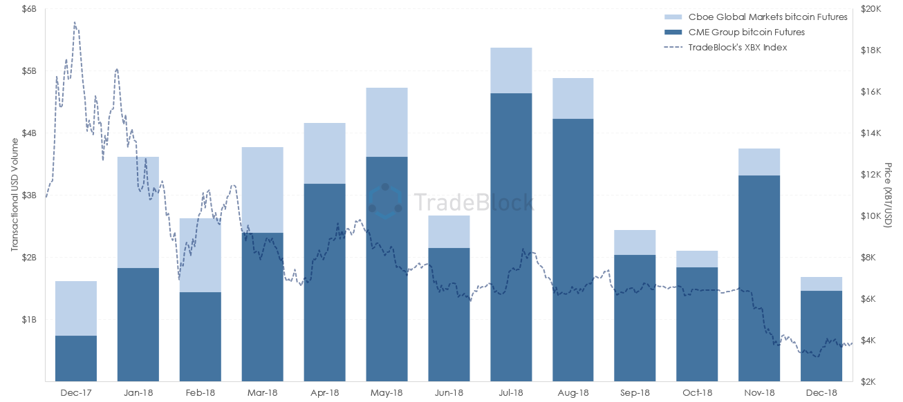 Combined Bitcoin Futures Notional Trading Volume at the CME and Cboe