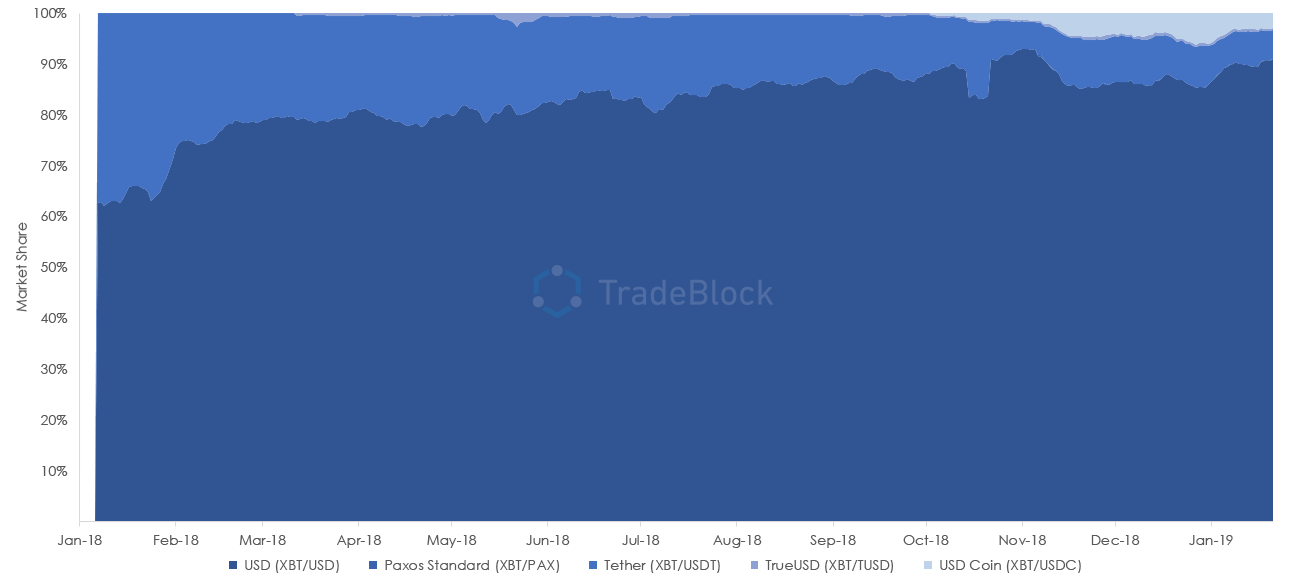 Share of XBT Trading Volume Year-to-Date