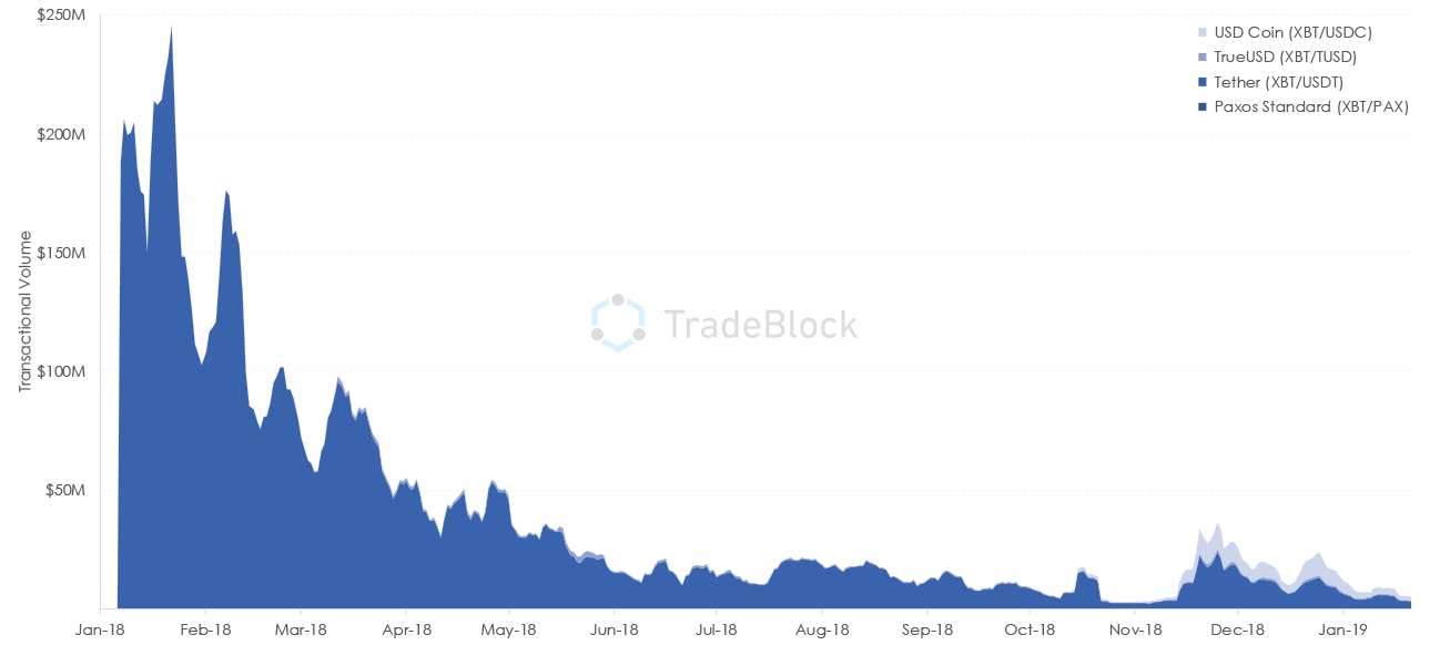 Stablecoin Notional Trading Volume Year-over-Year