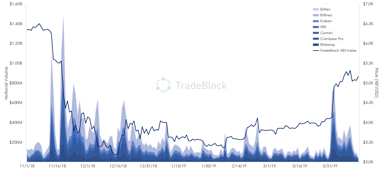 Bitcoin Trading Volume Over Time