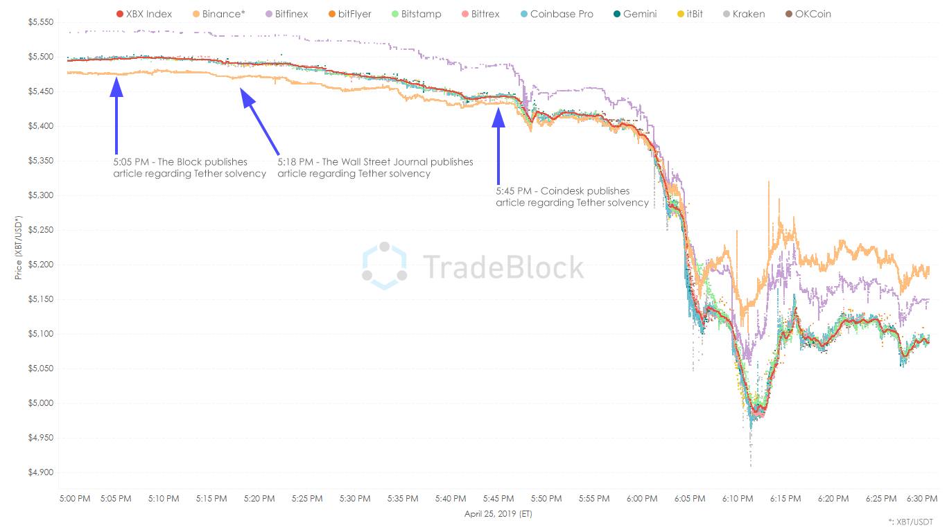 Bitcoin Prices Diverge Across Exchanges